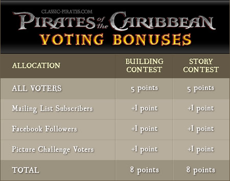 Pirates of the Caribbean Contet - Voting