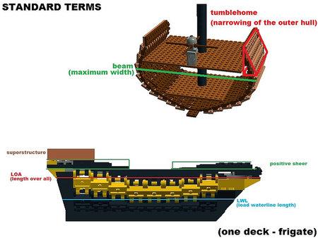 Lego Pirate Sailing Ships Tutorial Horry